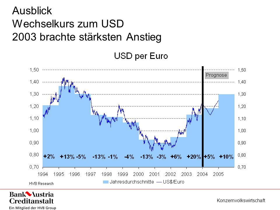Konzernvolkswirtschaft Ausblick Wechselkurs zum USD 2003 brachte stärksten Anstieg
