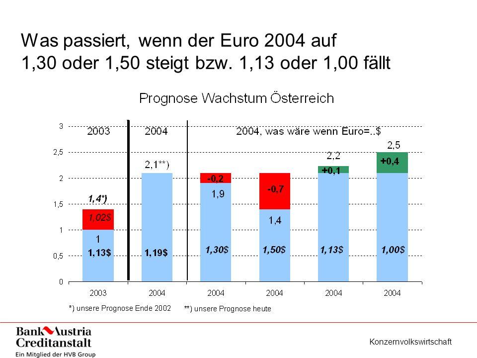 Konzernvolkswirtschaft Was passiert, wenn der Euro 2004 auf 1,30 oder 1,50 steigt bzw.