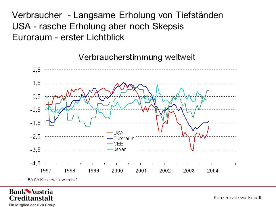 Konzernvolkswirtschaft Verbraucher - Langsame Erholung von Tiefständen USA - rasche Erholung aber noch Skepsis Euroraum - erster Lichtblick