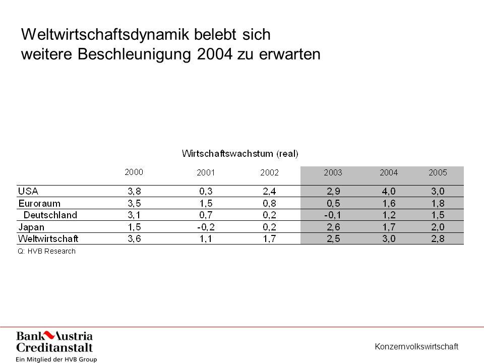 Konzernvolkswirtschaft Weltwirtschaftsdynamik belebt sich weitere Beschleunigung 2004 zu erwarten