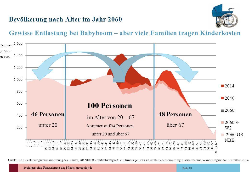 Sozialgerechte Finanzierung des Pflegevorsorgefonds Bevölkerung nach Alter im Jahr 2060 Gewisse Entlastung bei Babyboom – aber viele Familien tragen K
