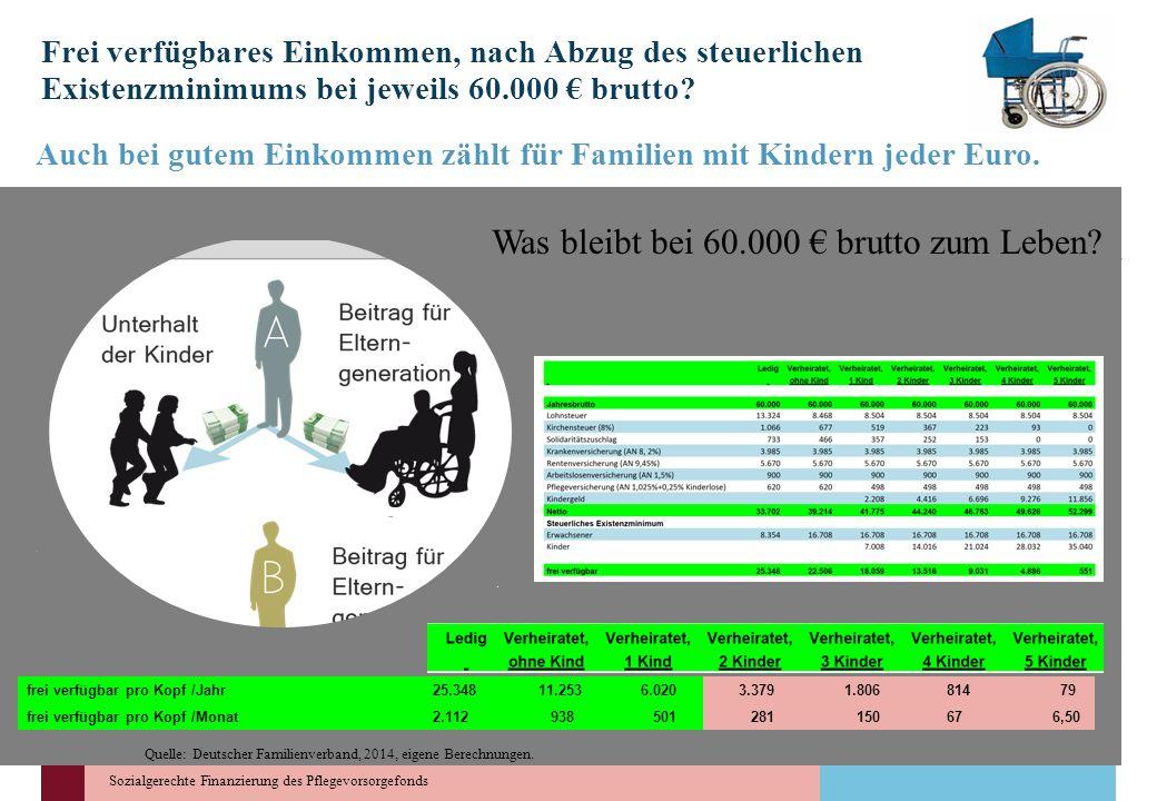 Sozialgerechte Finanzierung des Pflegevorsorgefonds Frei verfügbares Einkommen, nach Abzug des steuerlichen Existenzminimums bei jeweils 60.000 brutto