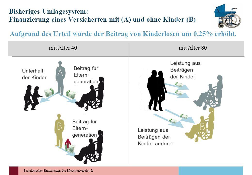 Sozialgerechte Finanzierung des Pflegevorsorgefonds Bisheriges Umlagesystem: Finanzierung eines Versicherten mit (A) und ohne Kinder (B) mit Alter 40m