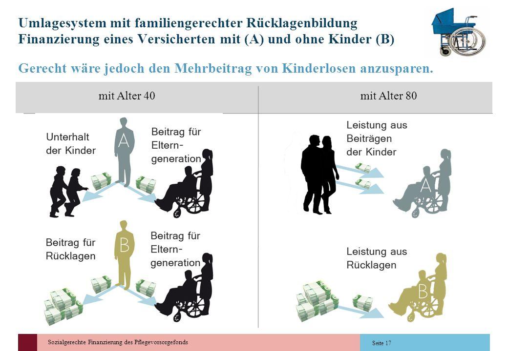 Sozialgerechte Finanzierung des Pflegevorsorgefonds Seite 17 Umlagesystem mit familiengerechter Rücklagenbildung Finanzierung eines Versicherten mit (