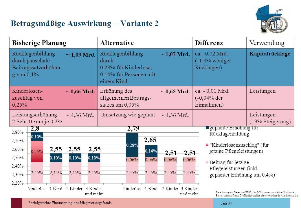 Sozialgerechte Finanzierung des Pflegevorsorgefonds Betragsmäßige Auswirkung – Variante 2 Seite 34 2,82,79 2,65 2,51 2,55 2,51 Bisherige PlanungAltern