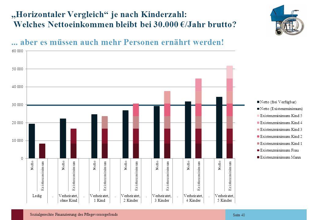 Sozialgerechte Finanzierung des Pflegevorsorgefonds... aber es müssen auch mehr Personen ernährt werden! Horizontaler Vergleich je nach Kinderzahl: We