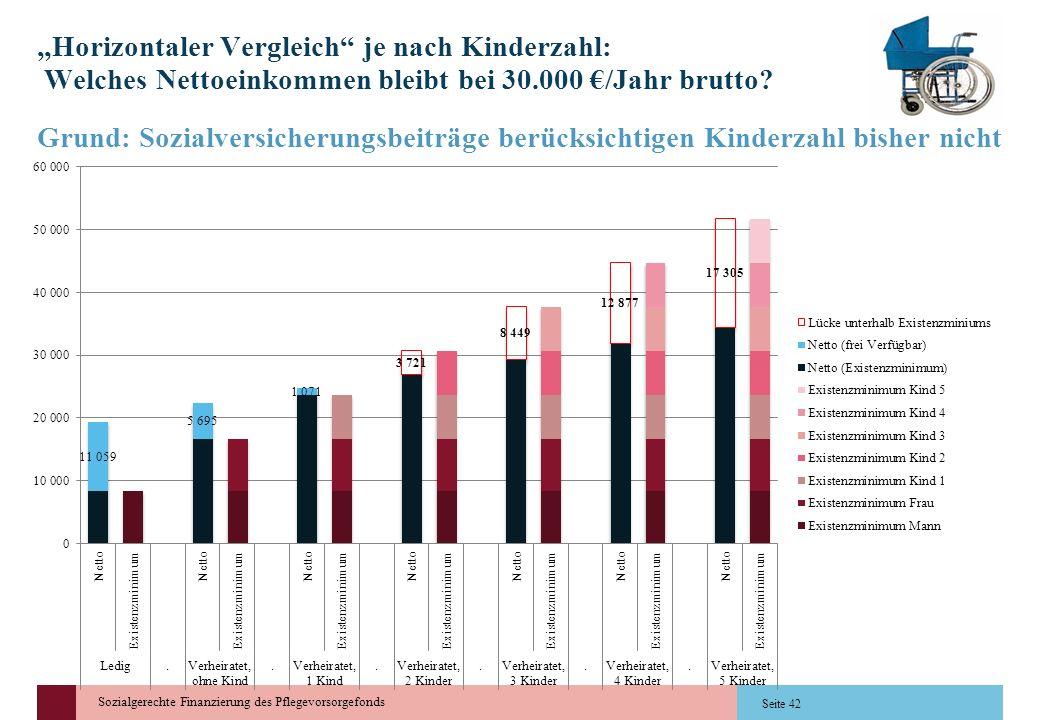 Sozialgerechte Finanzierung des Pflegevorsorgefonds Horizontaler Vergleich je nach Kinderzahl: Welches Nettoeinkommen bleibt bei 30.000 /Jahr brutto?