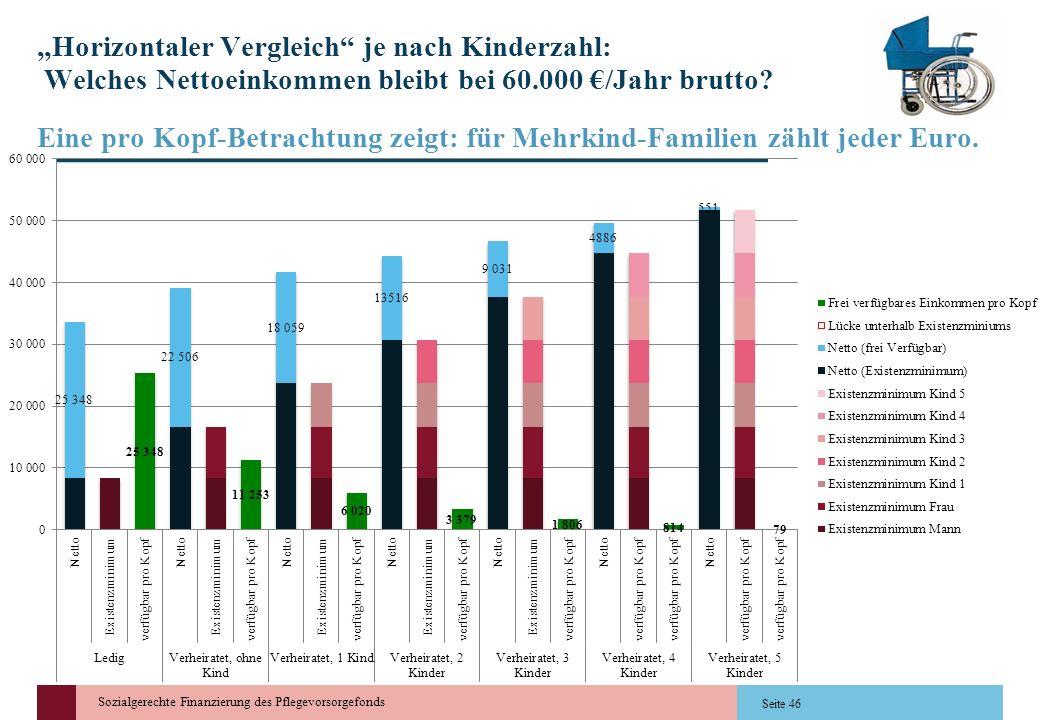Sozialgerechte Finanzierung des Pflegevorsorgefonds Horizontaler Vergleich je nach Kinderzahl: Welches Nettoeinkommen bleibt bei 60.000 /Jahr brutto?
