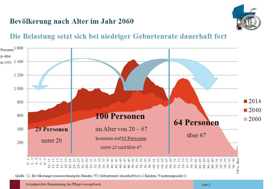 Sozialgerechte Finanzierung des Pflegevorsorgefonds Bevölkerung nach Alter im Jahr 2060 Die Belastung setzt sich bei niedriger Geburtenrate dauerhaft