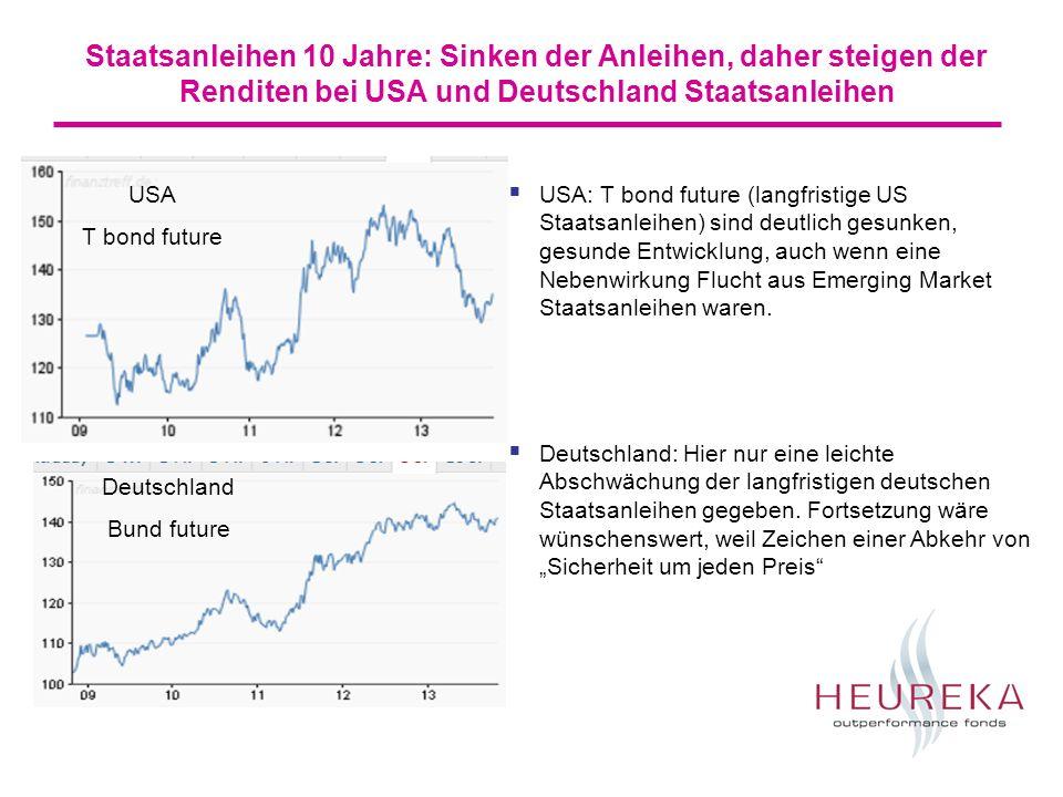 Staatsanleihen 10 Jahre: Sinken der Anleihen, daher steigen der Renditen bei USA und Deutschland Staatsanleihen USA T bond future Deutschland Bund future USA: T bond future (langfristige US Staatsanleihen) sind deutlich gesunken, gesunde Entwicklung, auch wenn eine Nebenwirkung Flucht aus Emerging Market Staatsanleihen waren.