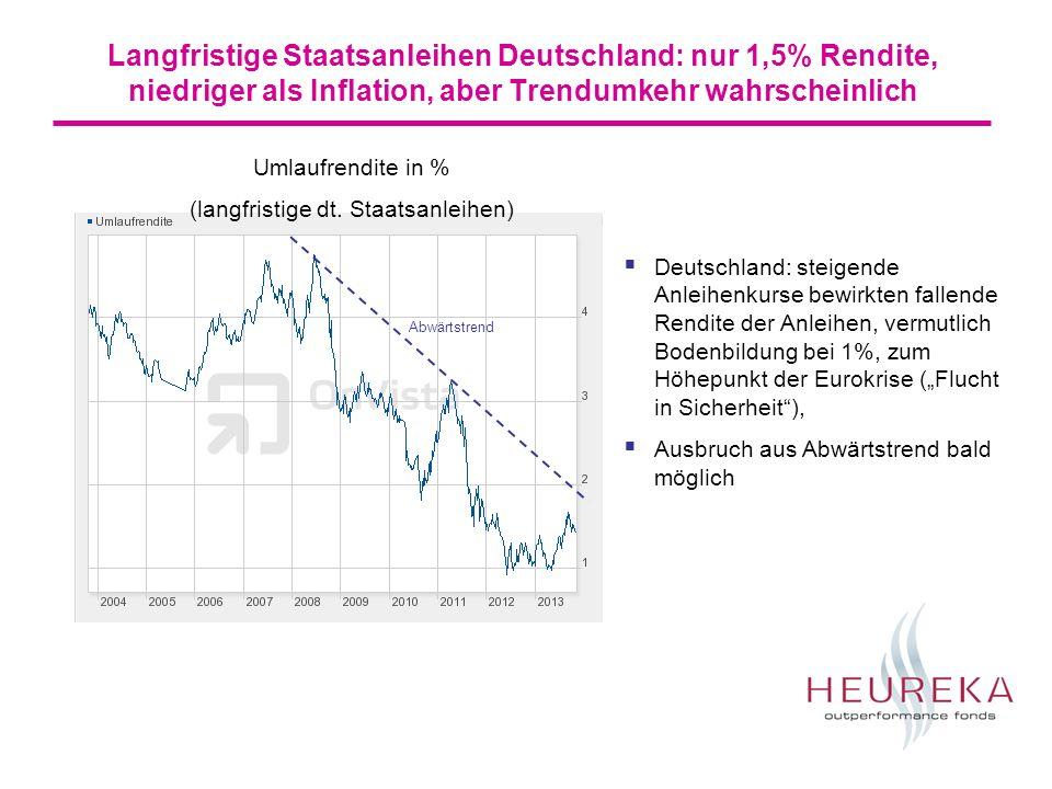 Langfristige Staatsanleihen Deutschland: nur 1,5% Rendite, niedriger als Inflation, aber Trendumkehr wahrscheinlich Umlaufrendite in % (langfristige dt.