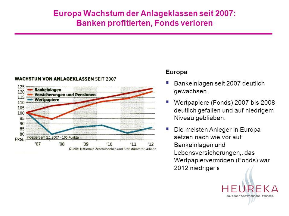 Europa Wachstum der Anlageklassen seit 2007: Banken profitierten, Fonds verloren Europa Bankeinlagen seit 2007 deutlich gewachsen.