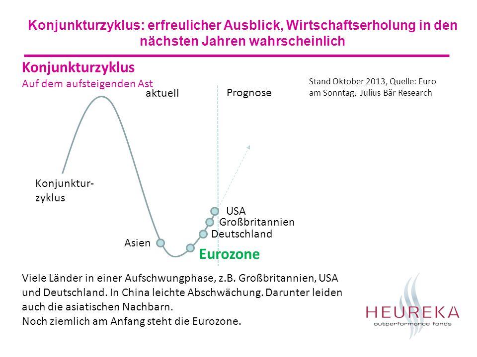 Konjunkturzyklus: erfreulicher Ausblick, Wirtschaftserholung in den nächsten Jahren wahrscheinlich USA Deutschland Eurozone Großbritannien Asien Prognose aktuell Konjunkturzyklus Auf dem aufsteigenden Ast Viele Länder in einer Aufschwungphase, z.B.