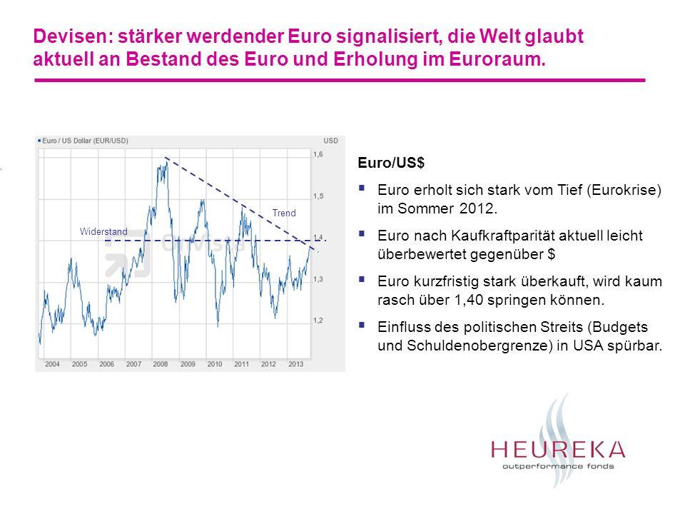 Devisen: stärker werdender Euro signalisiert, die Welt glaubt aktuell an Bestand des Euro und Erholung im Euroraum.