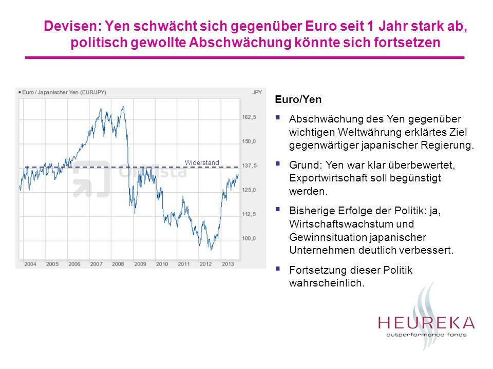 Aktien: Aufwärtstrend in USA voll intakt, Europa (EuroStoxx 50) versucht gerade Hochs 2010, 2011 zu überspringen USA (Aktienindex S&P 500) endlich gelang vor einigen Monaten der Ausbruch über die Hochs 2000 und 2007.