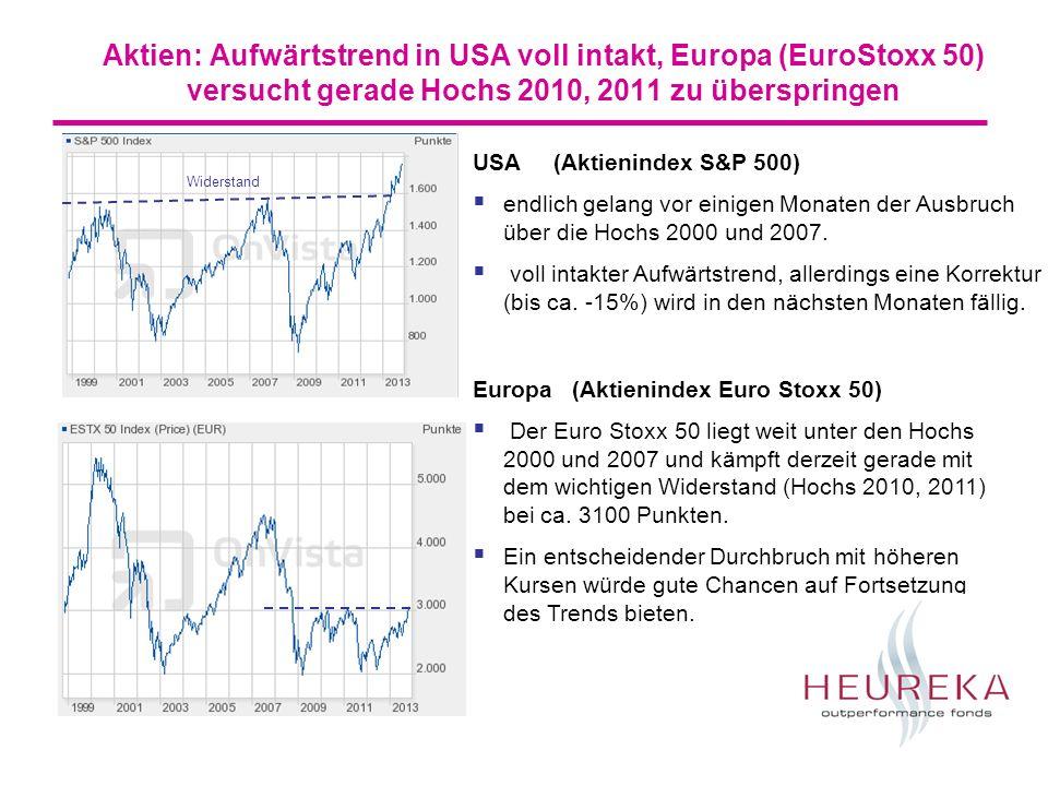 Aktien USA: + am Jahresende vermutlich nahe Jahreshoch (Statistik) - Kurskorrektur (bis ca.