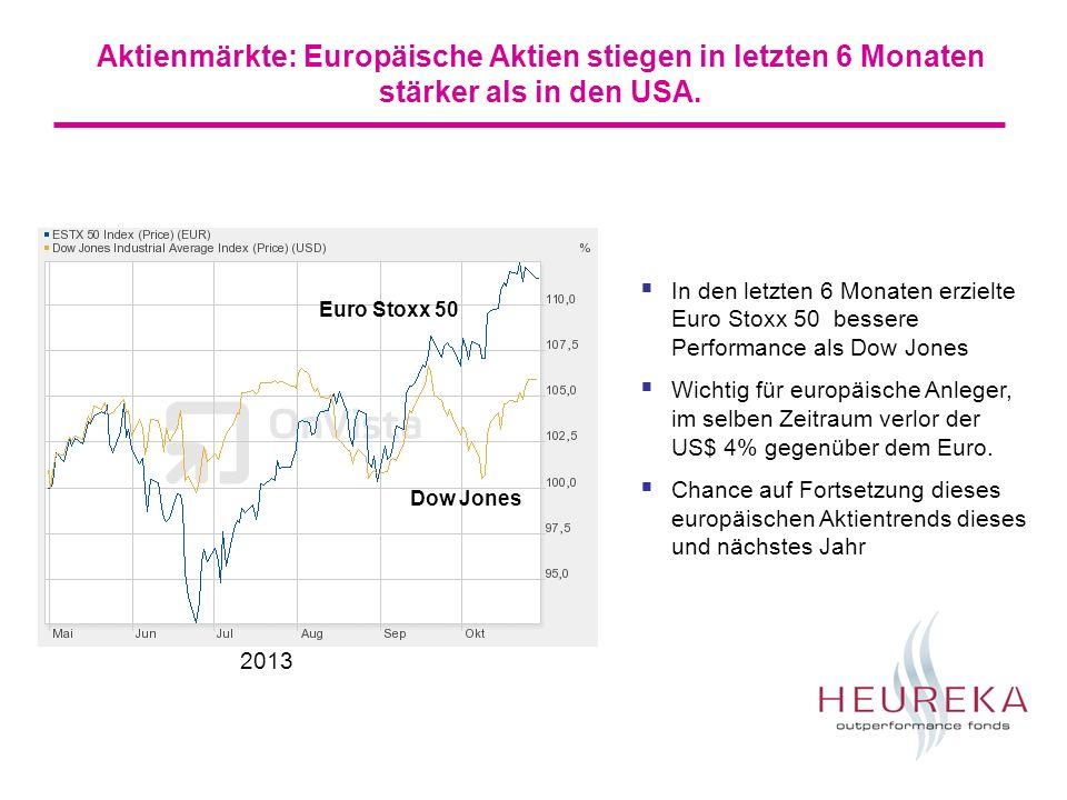 Aktienmärkte: Europäische Aktien stiegen in letzten 6 Monaten stärker als in den USA.