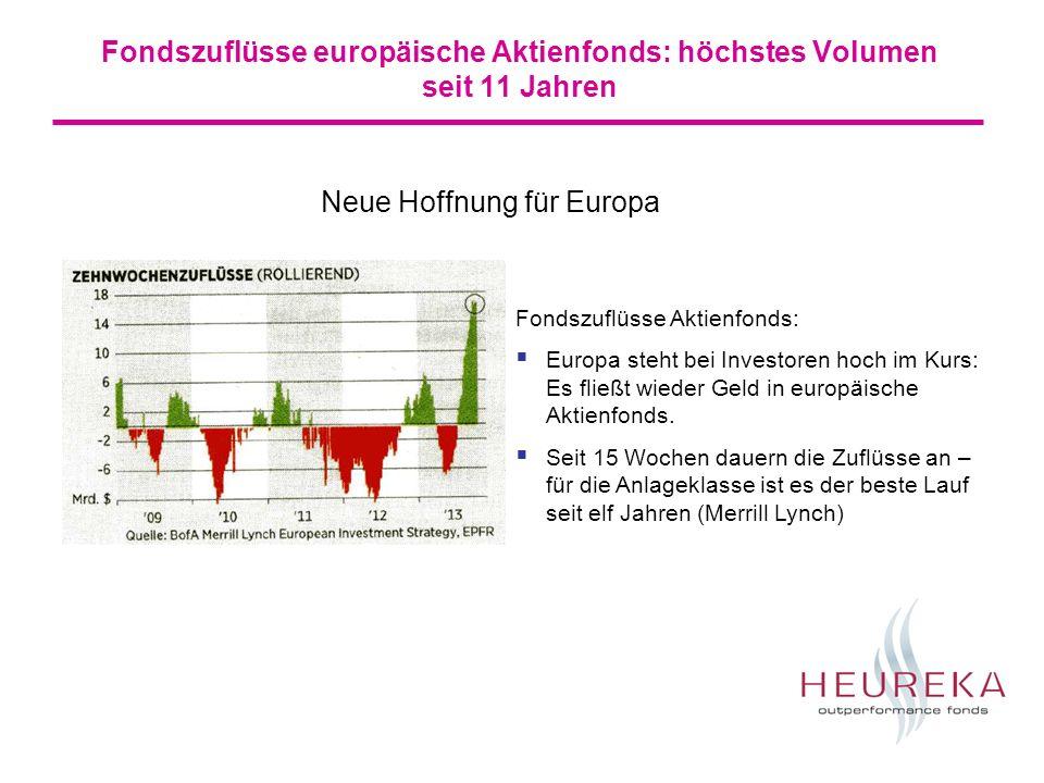 Fondszuflüsse europäische Aktienfonds: höchstes Volumen seit 11 Jahren Fondszuflüsse Aktienfonds: Europa steht bei Investoren hoch im Kurs: Es fließt wieder Geld in europäische Aktienfonds.
