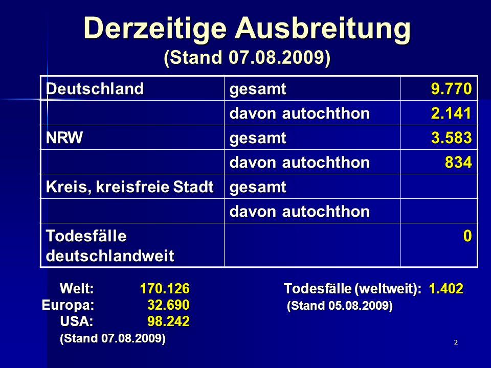2 Derzeitige Ausbreitung (Stand 07.08.2009) Welt: 170.126 Todesfälle (weltweit): 1.402 Europa: 32.690 (Stand 05.08.2009) USA: 98.242 (Stand 07.08.2009