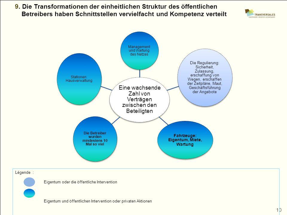 10 9. Die Transformationen der einheitlichen Struktur des öffentlichen Betreibers haben Schnittstellen vervielfacht und Kompetenz verteilt Eine wachse