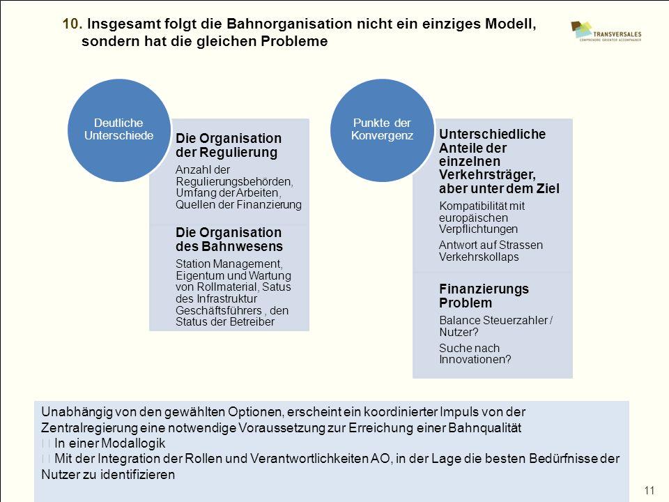 11 10. Insgesamt folgt die Bahnorganisation nicht ein einziges Modell, sondern hat die gleichen Probleme Die Organisation der Regulierung Anzahl der R