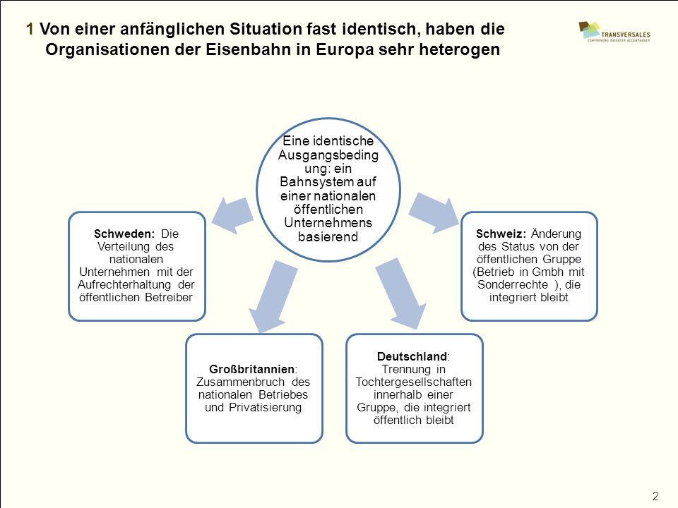 2 1 Von einer anfänglichen Situation fast identisch, haben die Organisationen der Eisenbahn in Europa sehr heterogen Eine identische Ausgangsbeding un