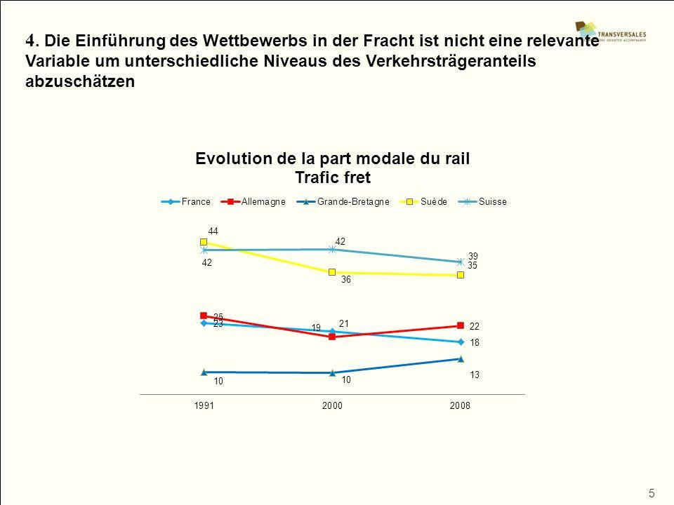 5 4. Die Einführung des Wettbewerbs in der Fracht ist nicht eine relevante Variable um unterschiedliche Niveaus des Verkehrsträgeranteils abzuschätzen