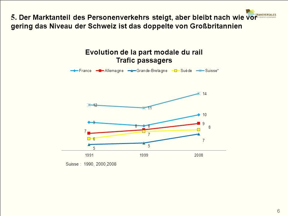 6 5. Der Marktanteil des Personenverkehrs steigt, aber bleibt nach wie vor gering das Niveau der Schweiz ist das doppelte von Großbritannien