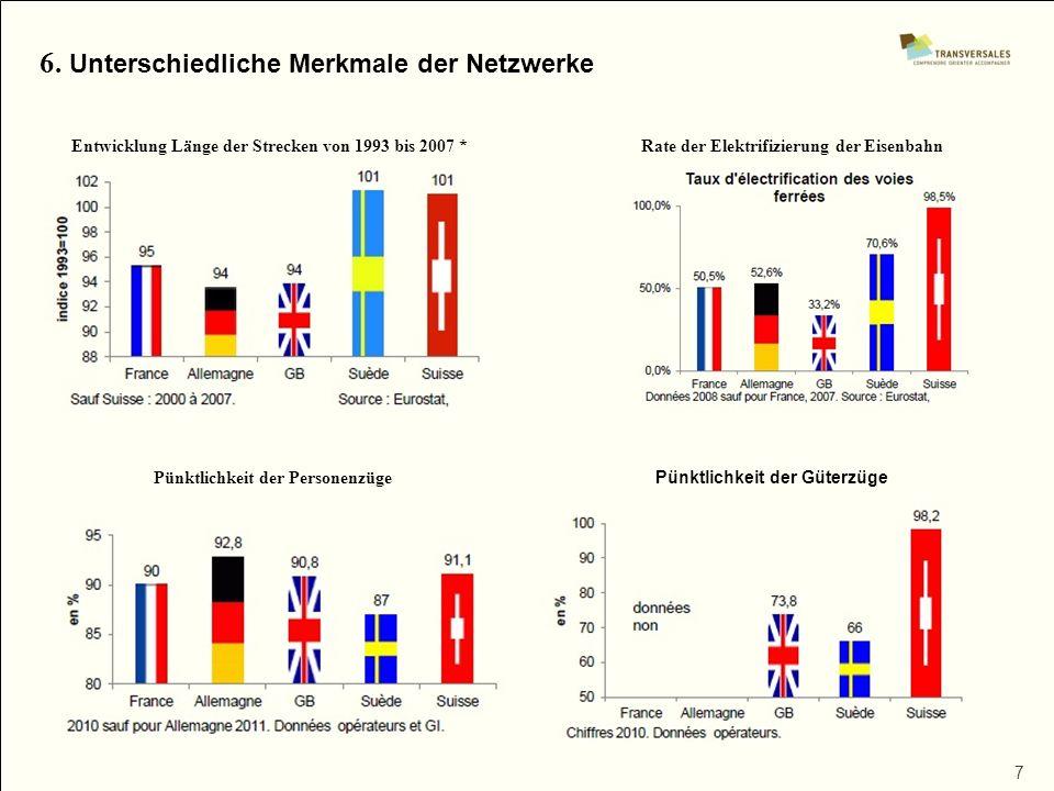 7 6. Unterschiedliche Merkmale der Netzwerke Entwicklung Länge der Strecken von 1993 bis 2007 *Rate der Elektrifizierung der Eisenbahn Pünktlichkeit d