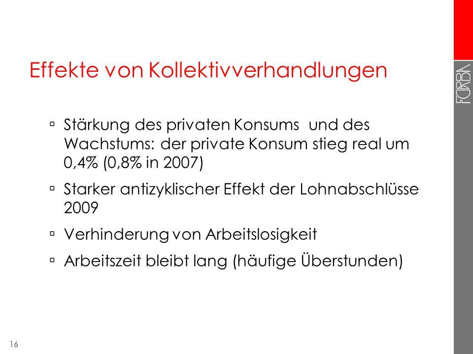 16 Effekte von Kollektivverhandlungen Stärkung des privaten Konsums und des Wachstums: der private Konsum stieg real um 0,4% (0,8% in 2007) Starker an