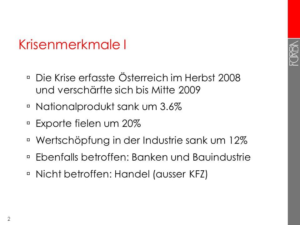 2 Krisenmerkmale I Die Krise erfasste Österreich im Herbst 2008 und verschärfte sich bis Mitte 2009 Nationalprodukt sank um 3.6% Exporte fielen um 20%
