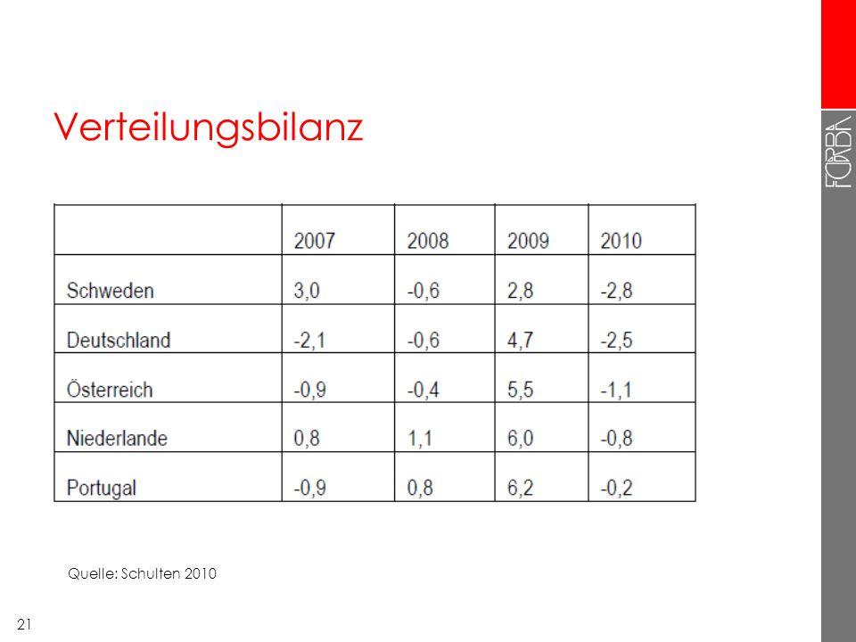 21 Verteilungsbilanz Quelle: Schulten 2010