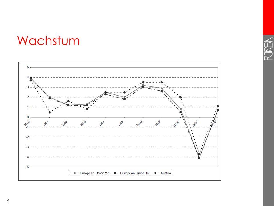 5 Arbeitslosigkeit Quelle Eurostat