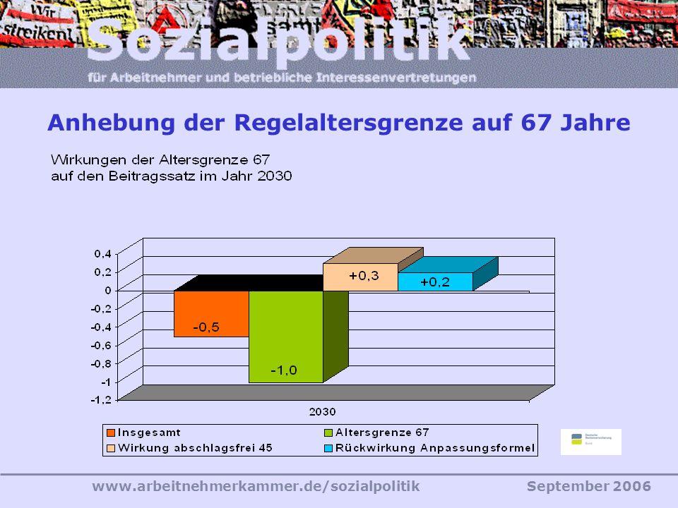 www.arbeitnehmerkammer.de/sozialpolitikSeptember 2006 Anhebung der Regelaltersgrenze auf 67 Jahre