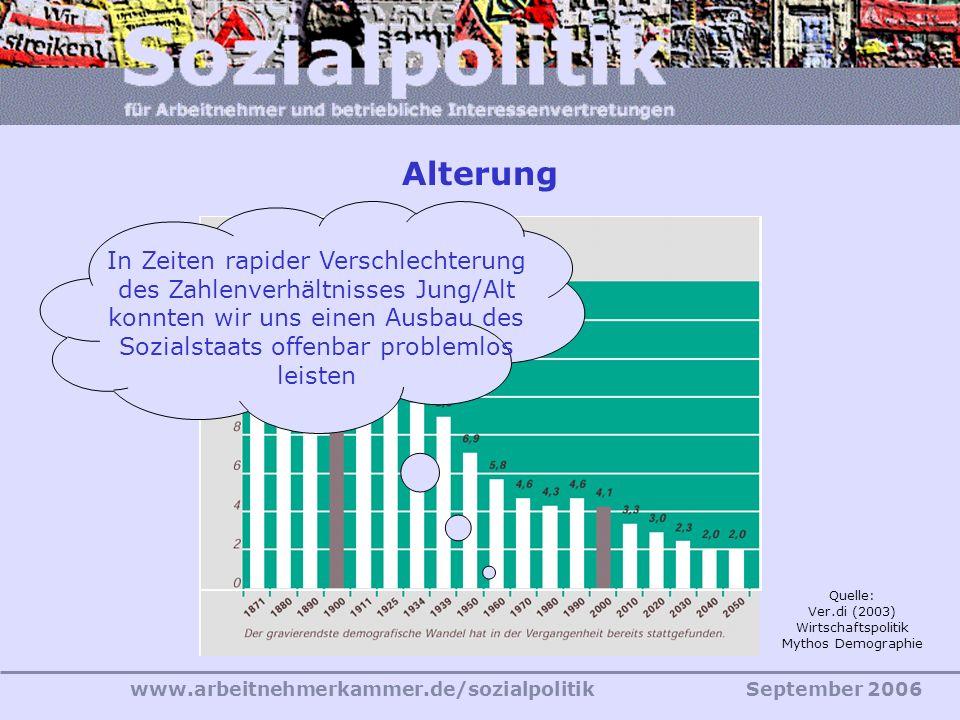 www.arbeitnehmerkammer.de/sozialpolitikSeptember 2006 Quelle: Ver.di (2003) Wirtschaftspolitik Mythos Demographie Alterung In Zeiten rapider Verschlec