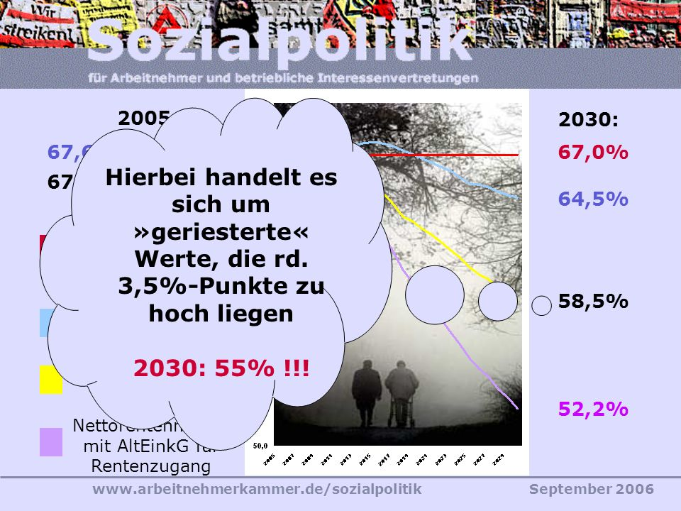 www.arbeitnehmerkammer.de/sozialpolitikSeptember 2006 64,5% 67,0% 2030: 67,0%67,6% 2005: Nettorentenniveau Rechtsstand 2003 Mindest- Nettorentenniveau