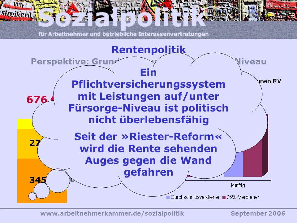 www.arbeitnehmerkammer.de/sozialpolitikSeptember 2006 Rentenpolitik Perspektive: Grundsicherungs- (Fürsorge-) Niveau 345 Eck-Regelsatz 278 Kaltmiete 5