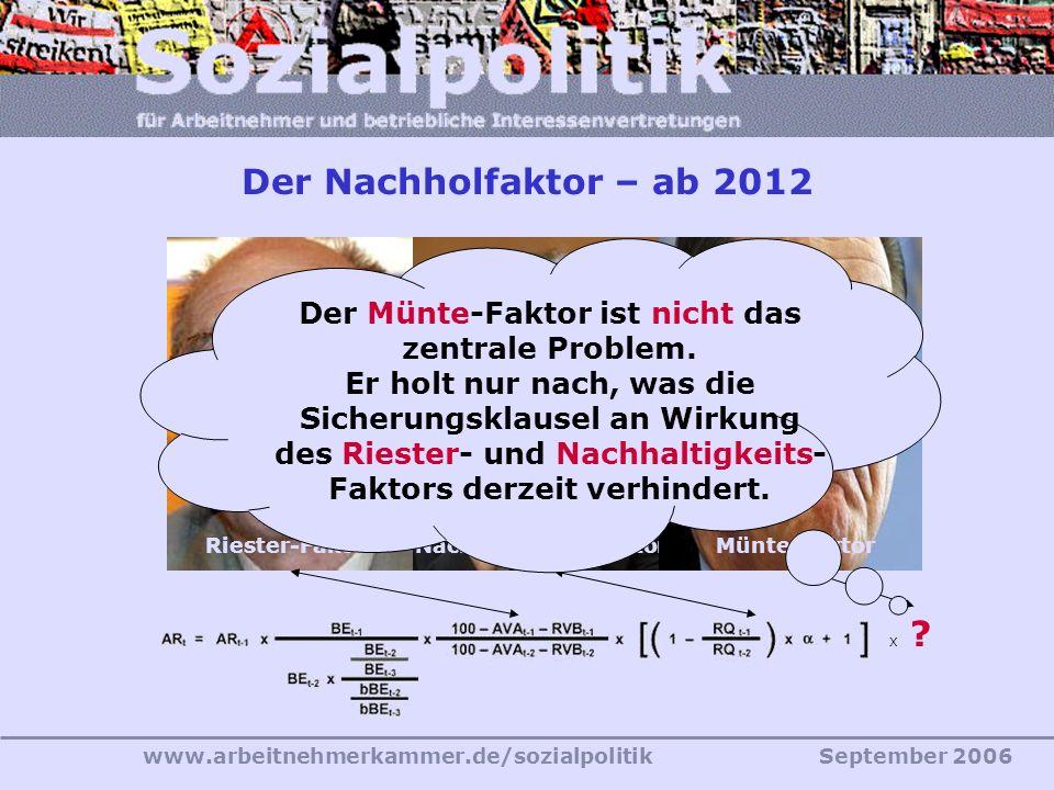 www.arbeitnehmerkammer.de/sozialpolitikSeptember 2006 Der Nachholfaktor – ab 2012 Riester-FaktorNachhaltigkeitsfaktor X ?X ? Münte-Faktor Der Münte-Fa
