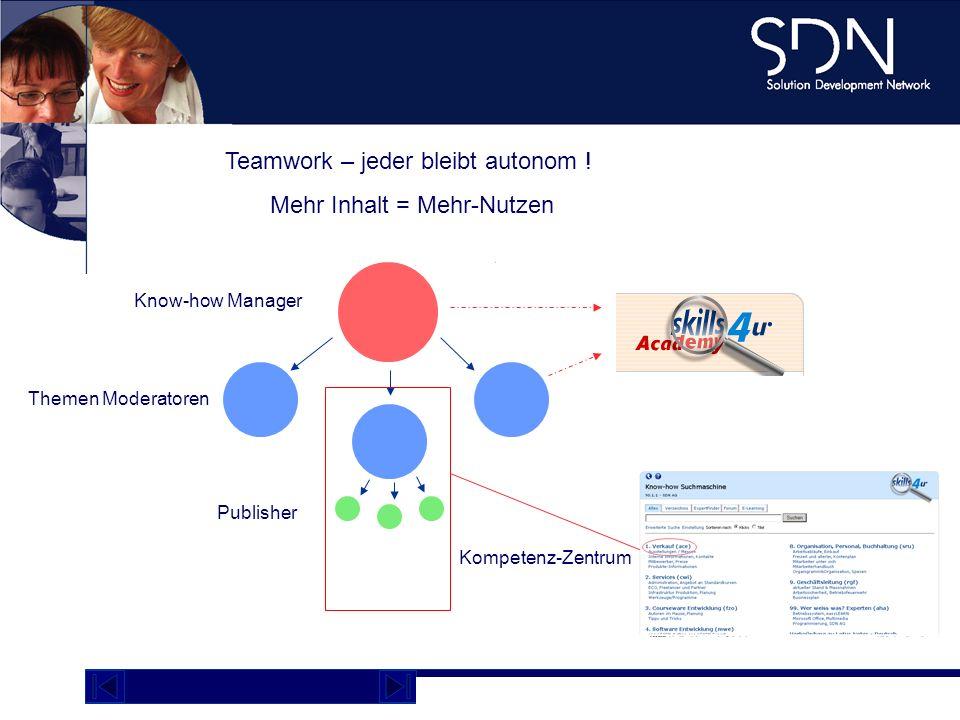 Demo Plattform academy.sdnag.com Know-how Manager Themen Moderatoren Publisher Teamwork – jeder bleibt autonom ! Mehr Inhalt = Mehr-Nutzen Kompetenz-Z