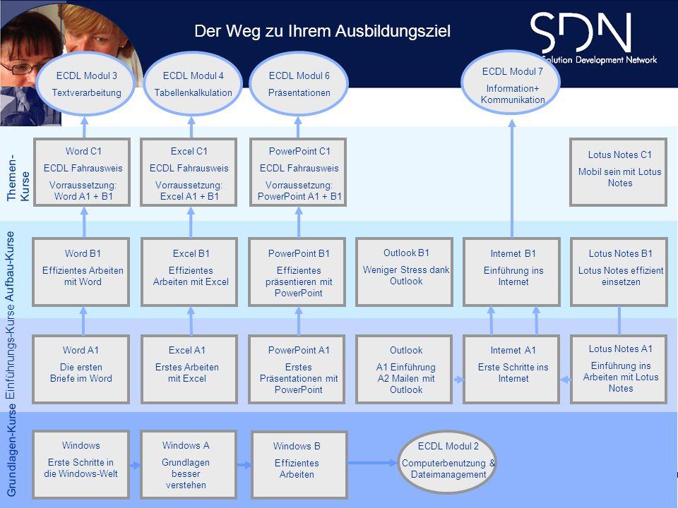 Demo Plattform academy.sdnag.com Grundlagen-Kurse Einführungs-Kurse Aufbau-Kurse Word B1 Effizientes Arbeiten mit Word Excel B1 Effizientes Arbeiten m