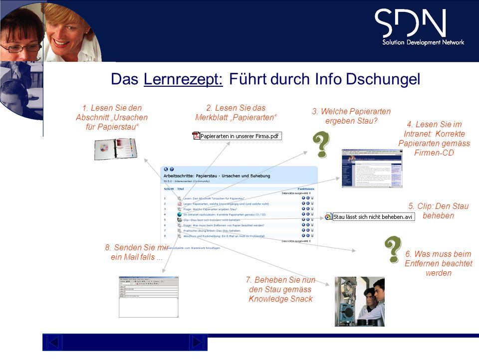 Demo Plattform academy.sdnag.com 4. Lesen Sie im Intranet: Korrekte Papierarten gemäss Firmen-CD Das Lernrezept: Führt durch Info Dschungel 1. Lesen S