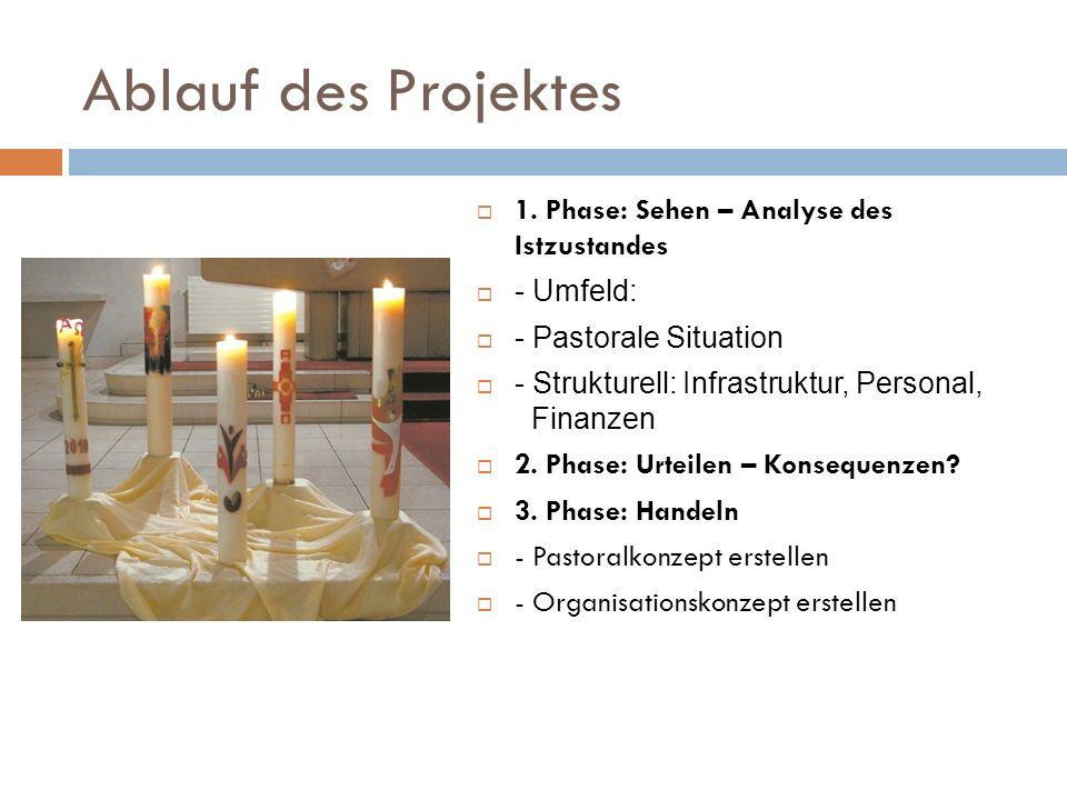 Ablauf des Projektes 1. Phase: Sehen – Analyse des Istzustandes - Umfeld: - Pastorale Situation - Strukturell: Infrastruktur, Personal, Finanzen 2. Ph