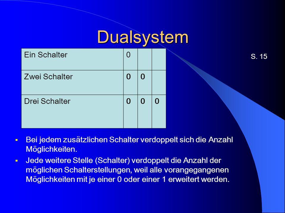 Dualsystem S.15 Bei jedem zusätzlichen Schalter verdoppelt sich die Anzahl Möglichkeiten.