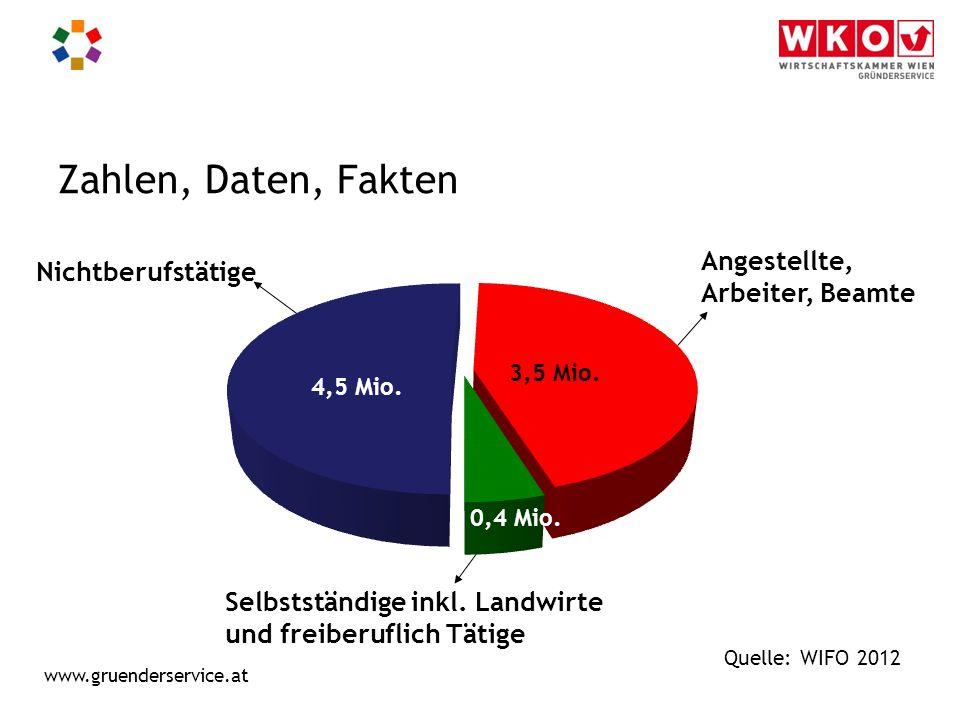 www.gruenderservice.at Aufteilung: Freie Berufe, Land- u.