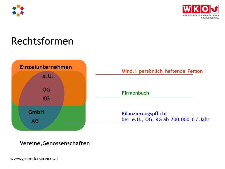 www.gruenderservice.at Verteilung der Rechtsformen Unternehmensneugründungen im Bereich der Wirtschaftskammern 2012 Quelle: Wirtschaftskammern Österreichs, Jänner 2013