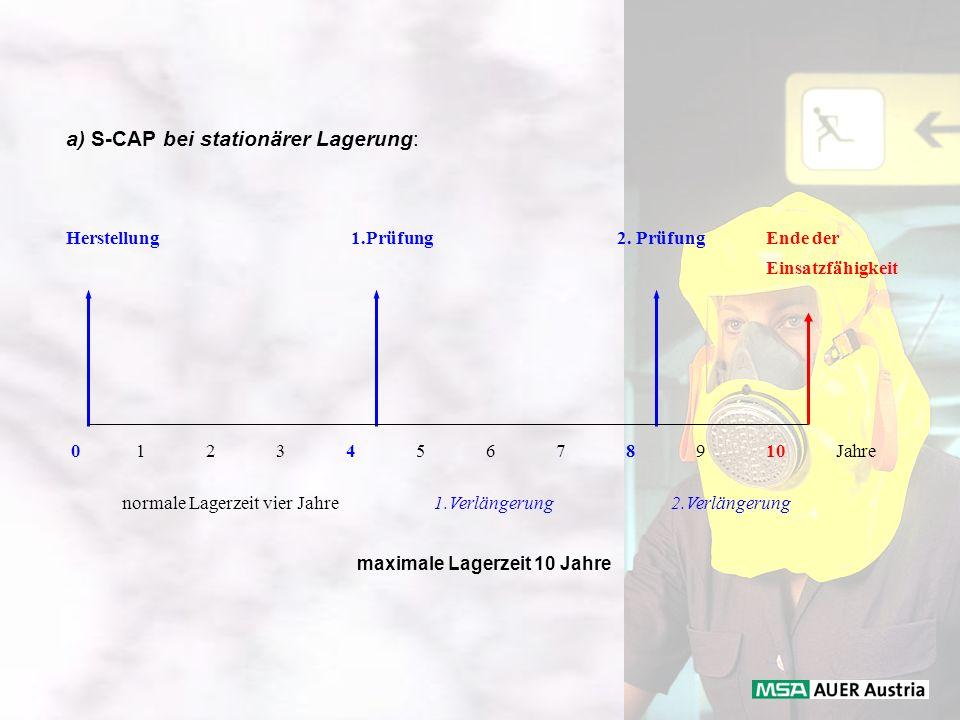 a) S-CAP bei stationärer Lagerung: Herstellung 1.Prüfung 2. Prüfung Ende der Einsatzfähigkeit 012345678910Jahre normale Lagerzeit vier Jahre 1.Verläng