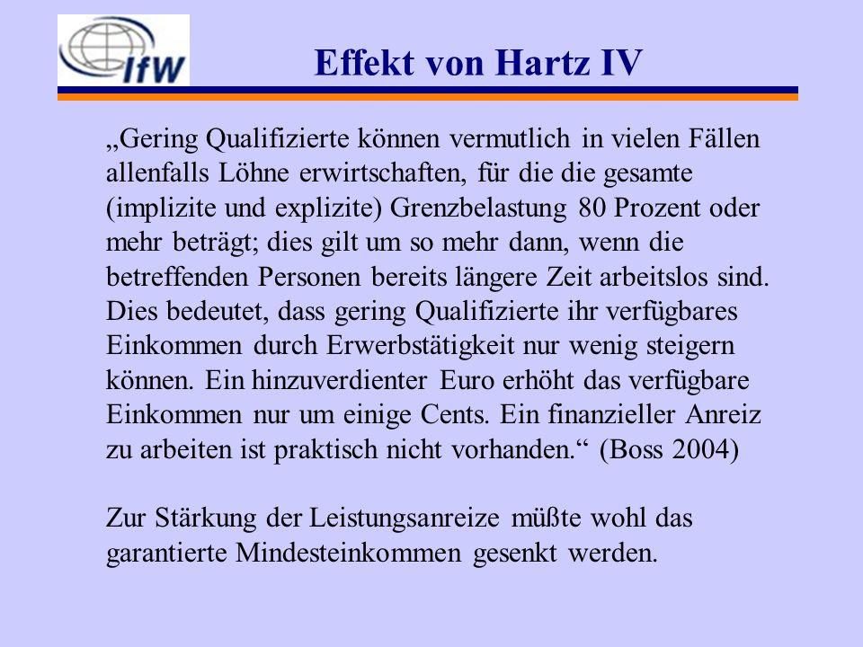 Effekt von Hartz IV Gering Qualifizierte können vermutlich in vielen Fällen allenfalls Löhne erwirtschaften, für die die gesamte (implizite und explizite) Grenzbelastung 80 Prozent oder mehr beträgt; dies gilt um so mehr dann, wenn die betreffenden Personen bereits längere Zeit arbeitslos sind.