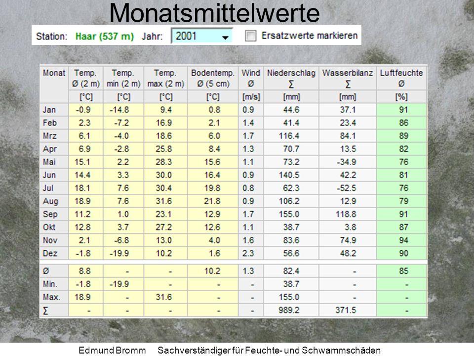 Edmund Bromm Sachverständiger für Feuchte- und Schwammschäden Monatsmittelwerte