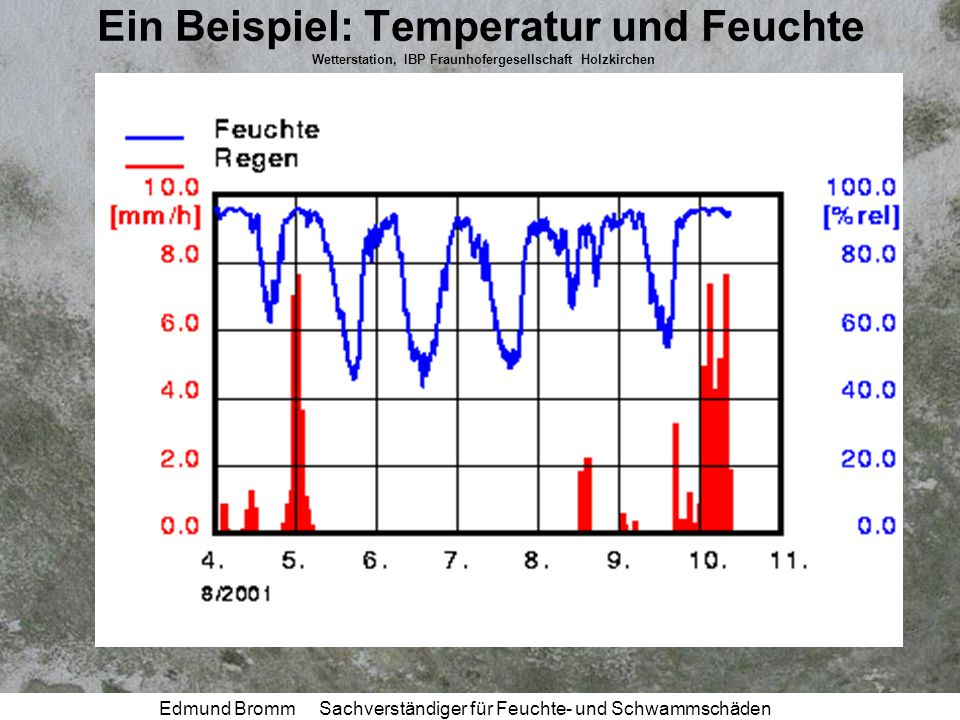 Ein Beispiel: Temperatur und Feuchte Wetterstation, IBP Fraunhofergesellschaft Holzkirchen