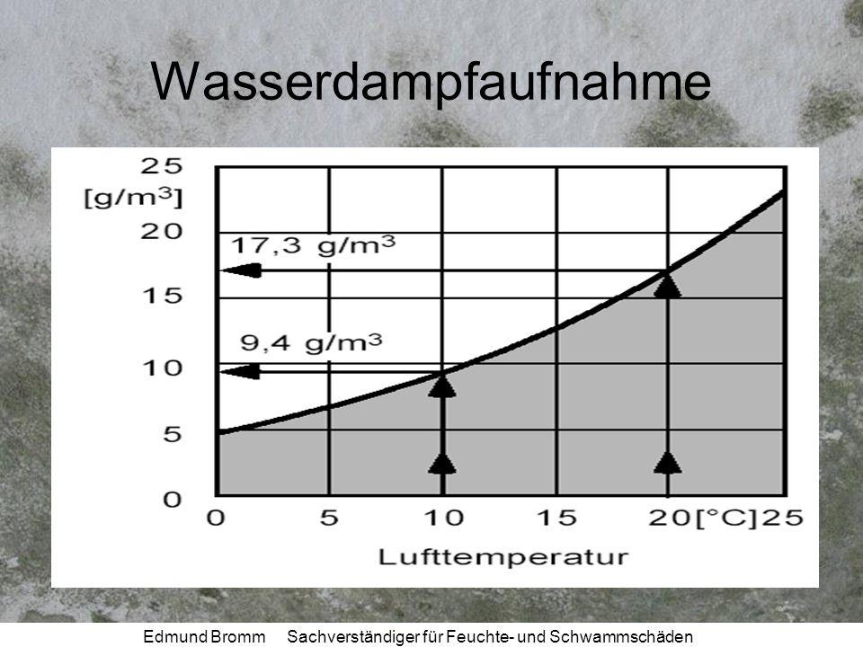 Edmund Bromm Sachverständiger für Feuchte- und Schwammschäden Wasserdampfaufnahme